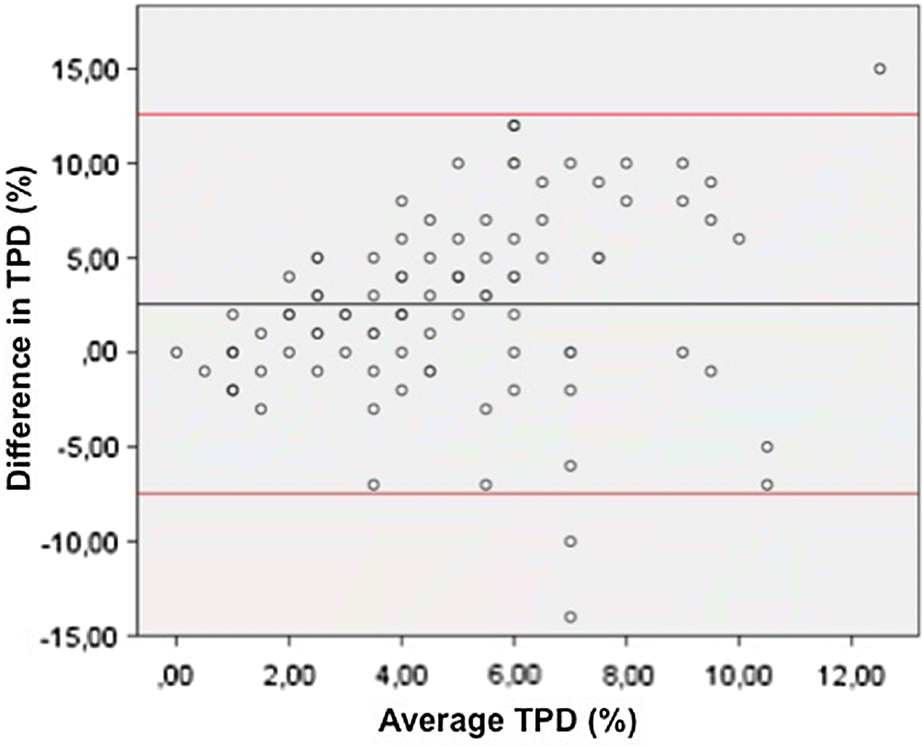 Head-to-head comparison of diagnostic accuracy of stress