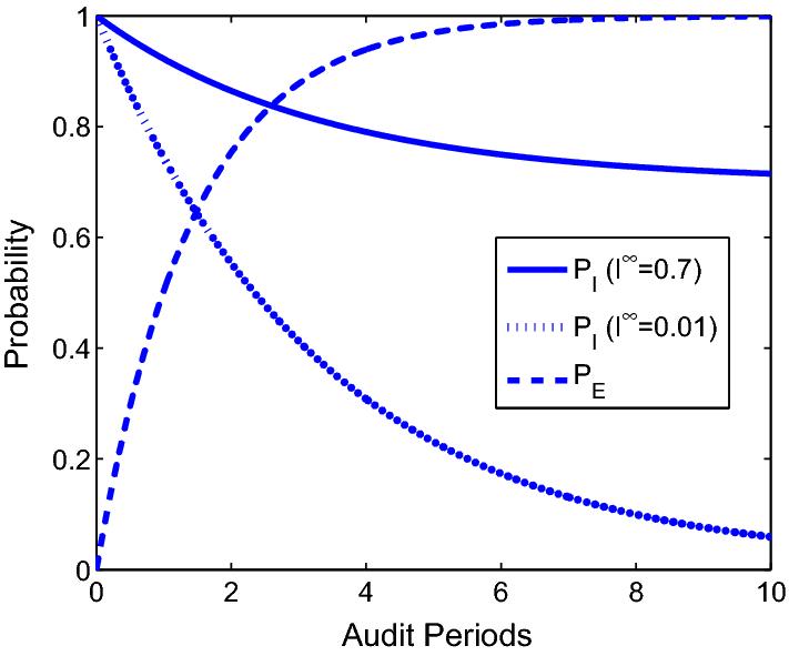 Optimal dynamic auditing based on game theory | SpringerLink