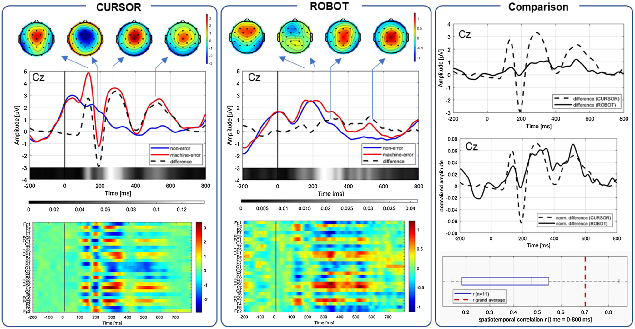 A Feasibility Study for Validating Robot Actions Using EEG-Based