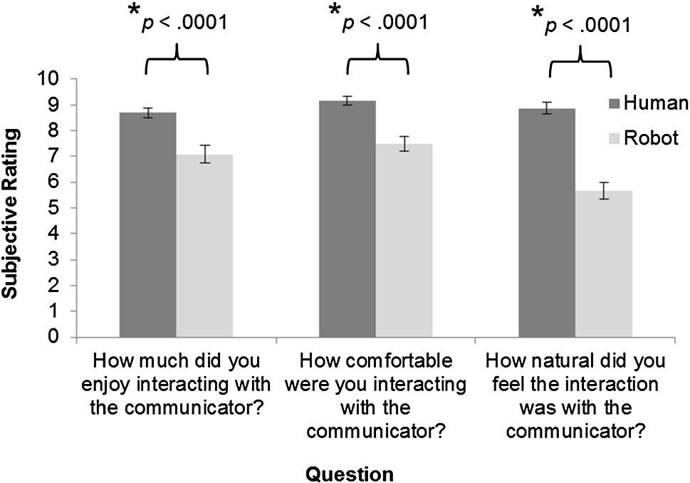 Adult Verbal Comprehension Performance is Better from Human