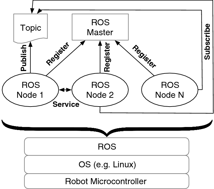 TROS: Protecting Humanoids ROS from Privileged Attackers