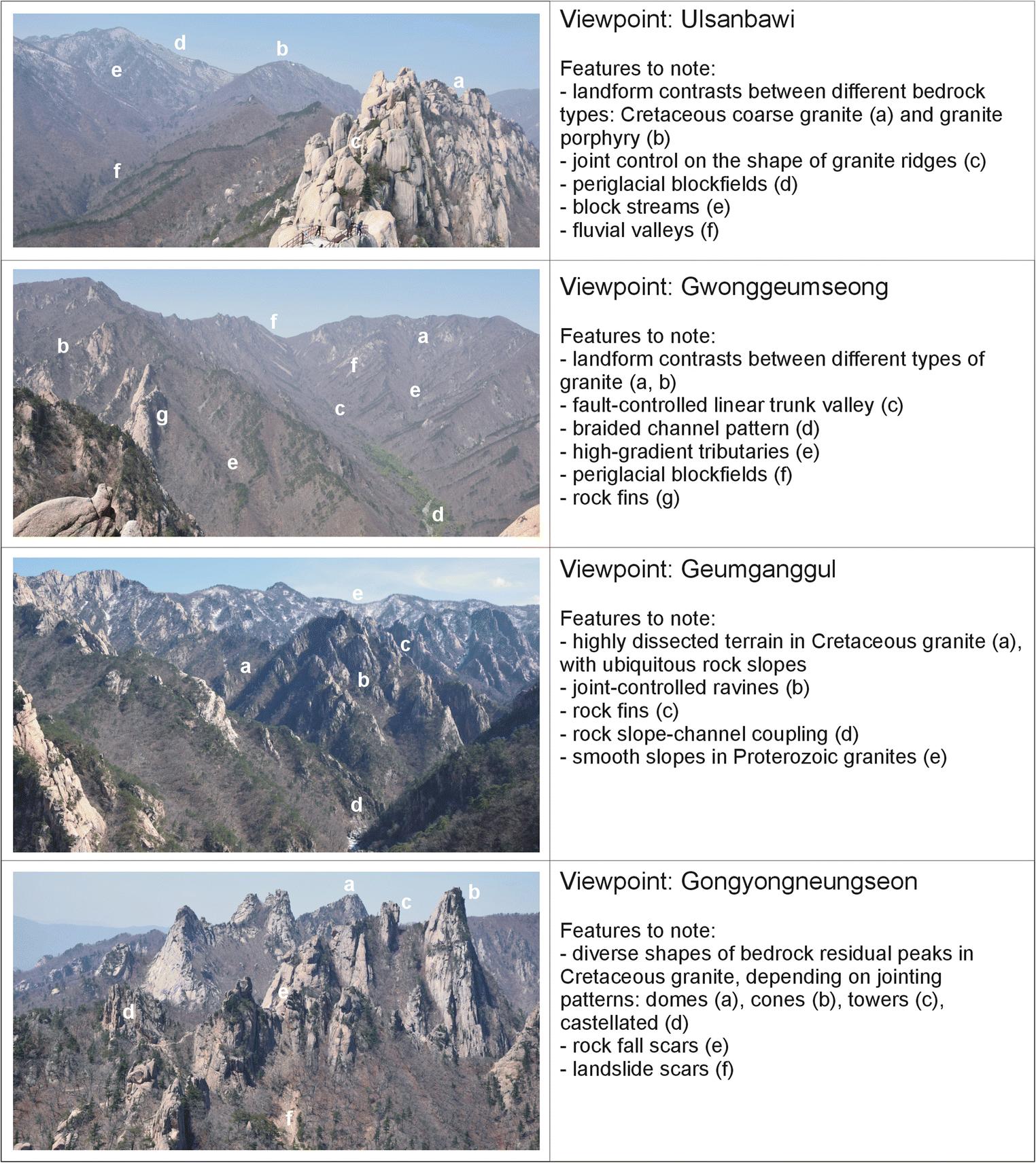 Granite Landform Diversity and Dynamics Underpin Geoheritage