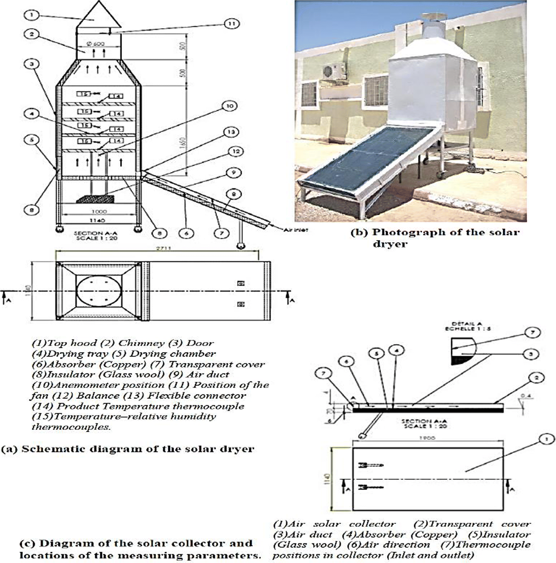 Experience Of Solar Drying In Africa Presentation Designs Wind Power Diagram Moreover 220 Range Plug Wiring 3 Wire