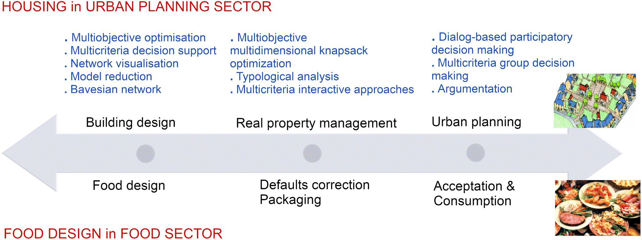 Multi-Criteria Reverse Engineering for Food: Genesis and