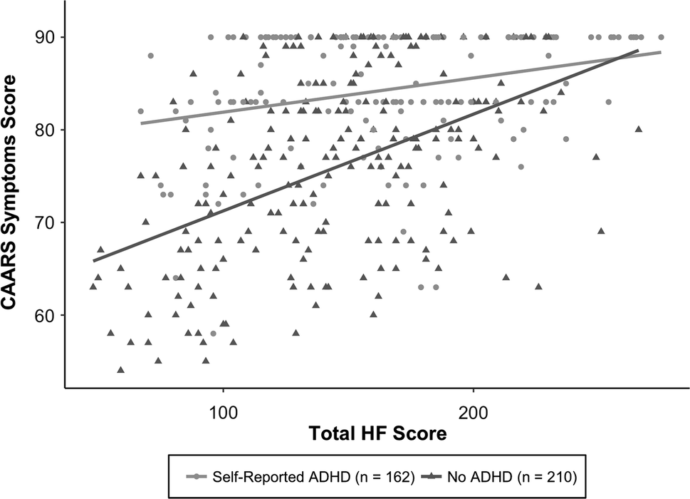 ADHD hyperfocus dating