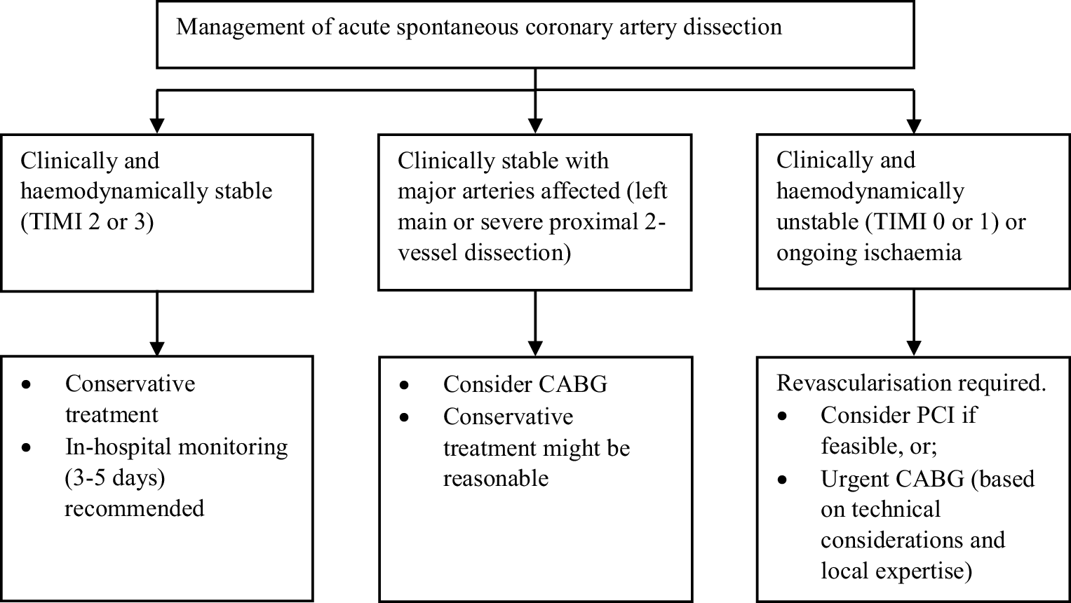Spontaneous coronary artery dissections and associated