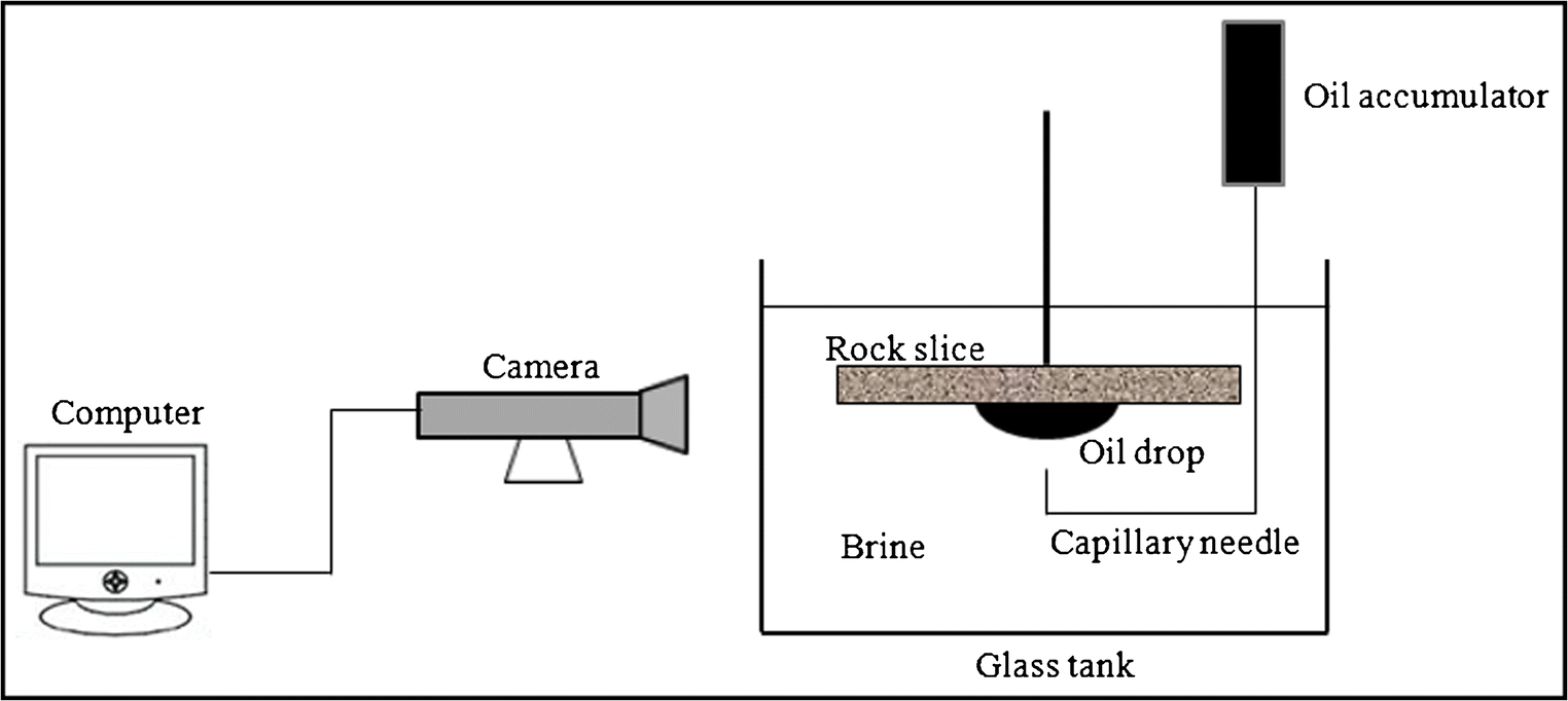 Effect Of Water Salinity And Rock Components On Wettability Accumulator Tank Schematic Fig 1