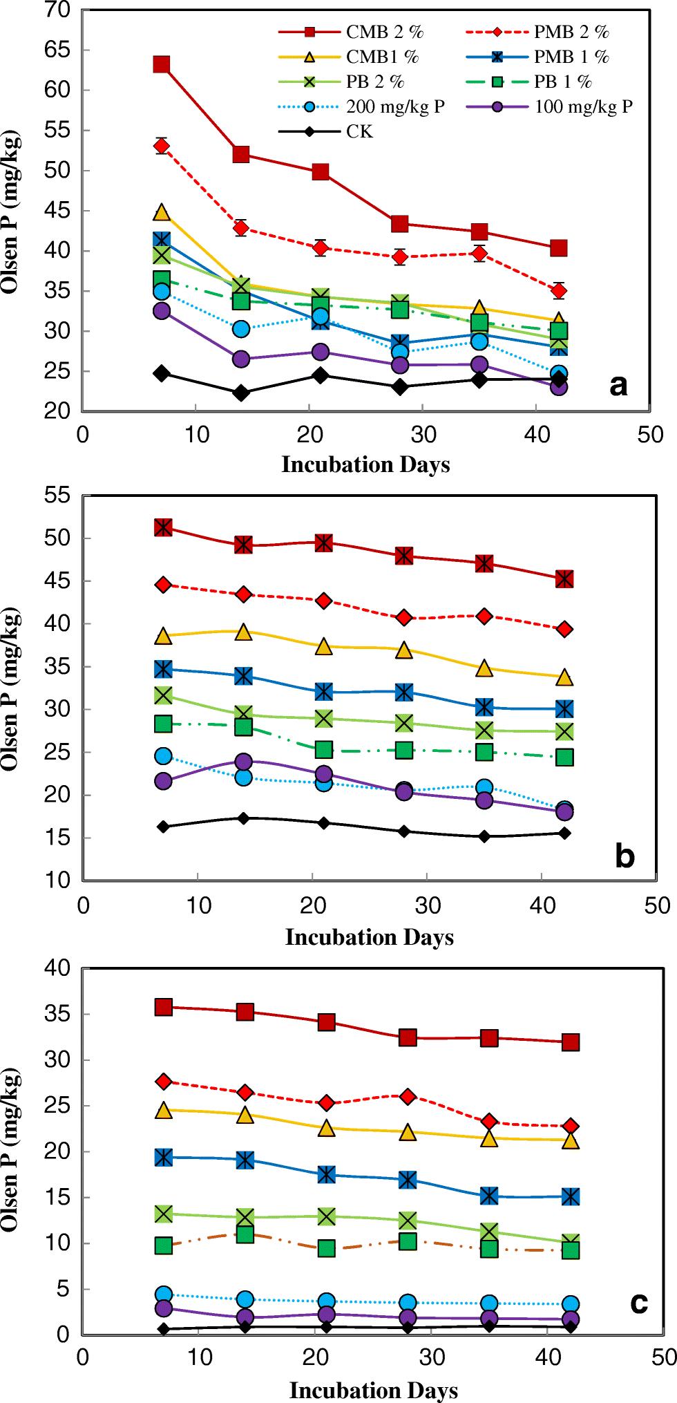 Amelioration of soil acidity, Olsen-P, and phosphatase ... on