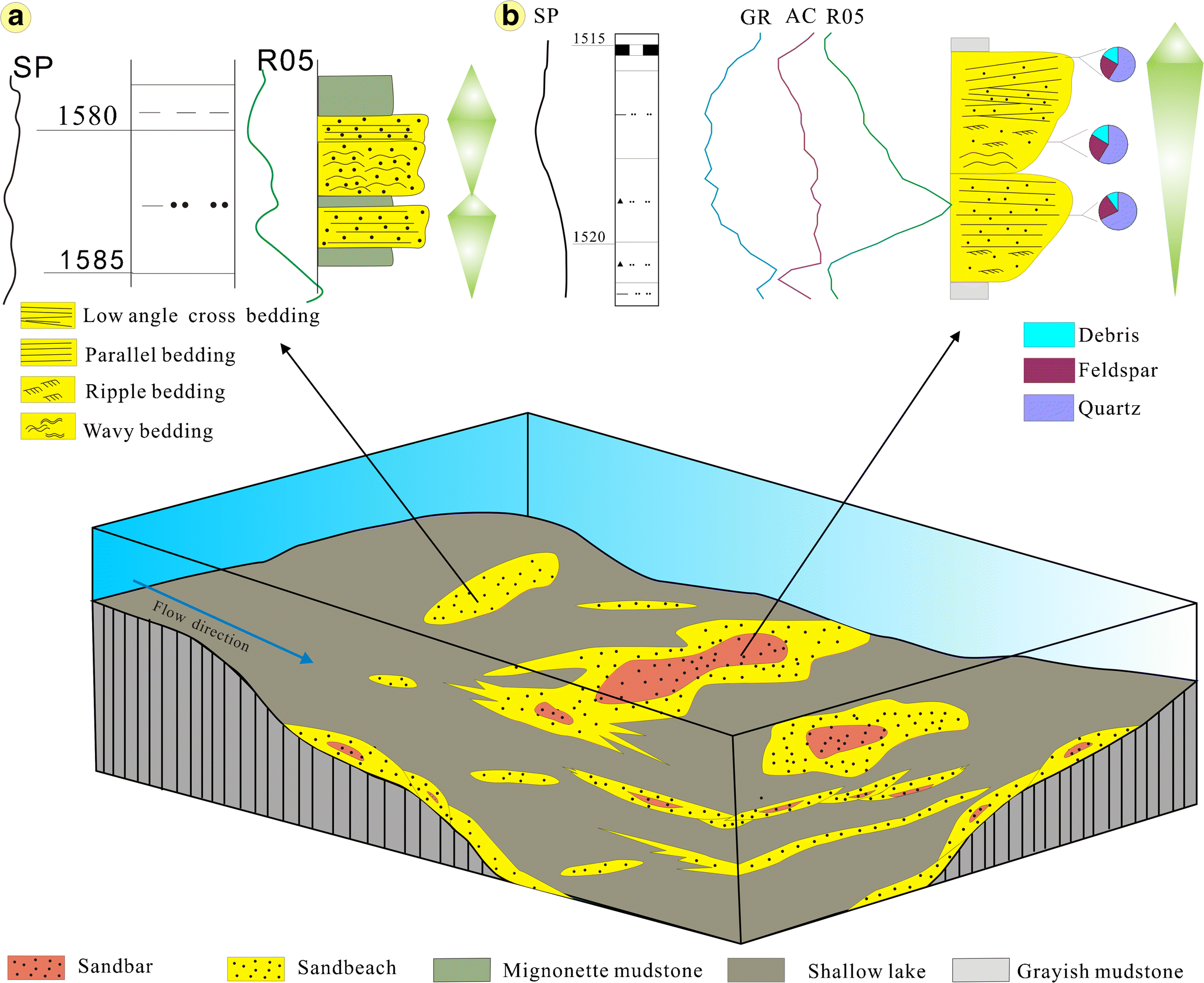 Reservoir architecture and fracture characterization of low ...