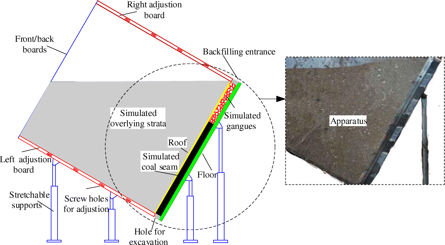 Experimental study of the movement of backfilling gangues for goaf