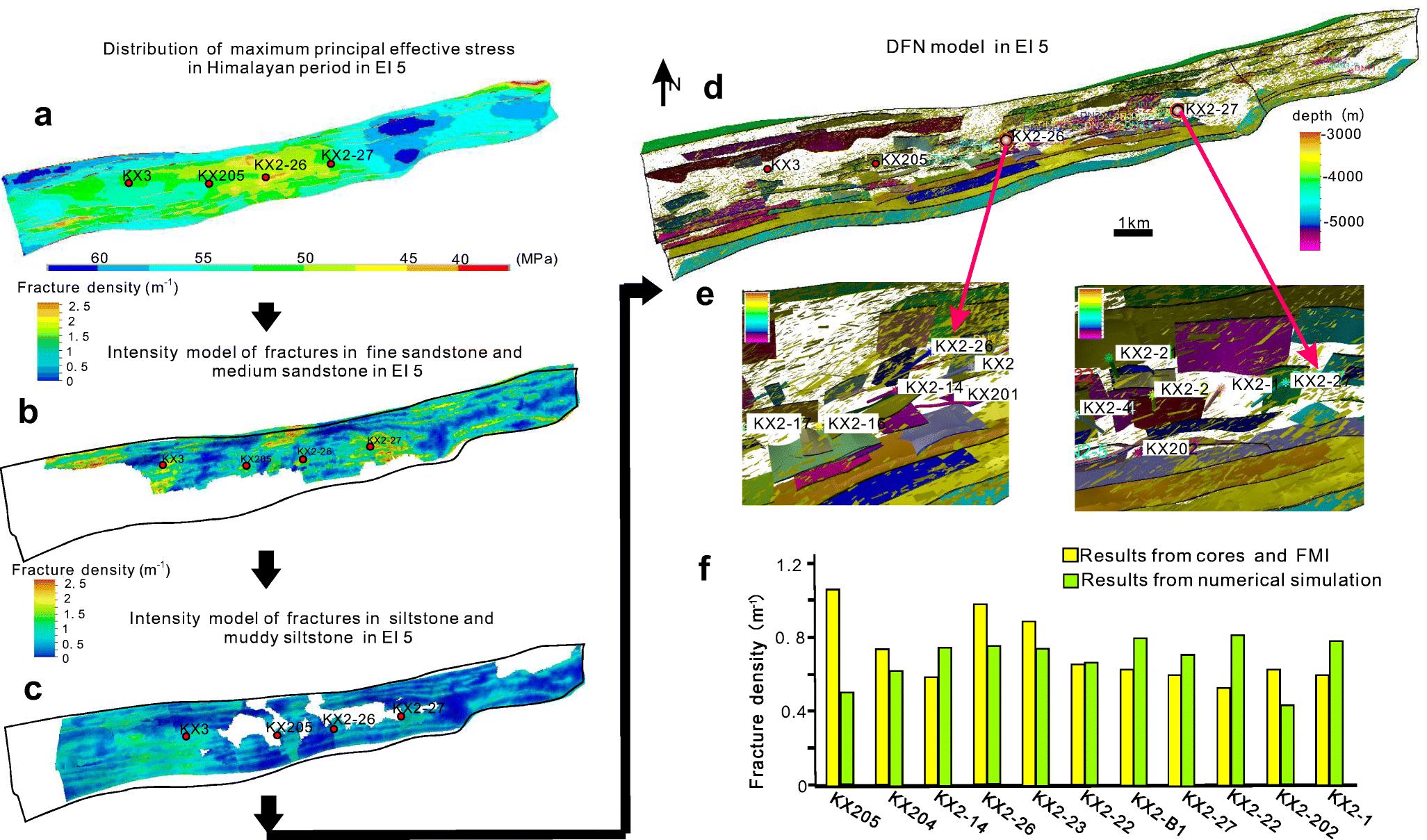 Discrete fracture modeling of deep tight sandstone reservoir
