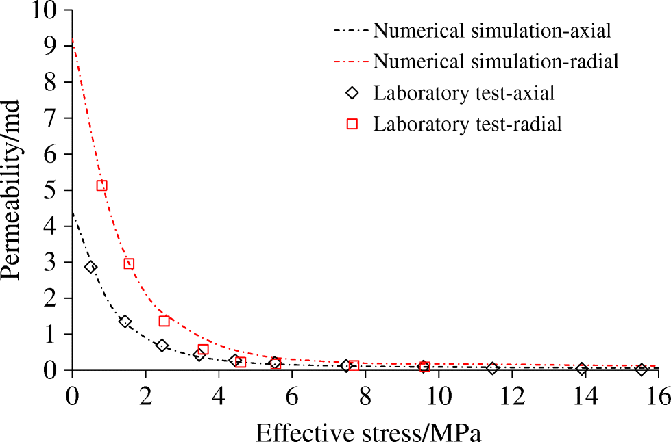 The axial and radial permeability testing of coal under cyclic