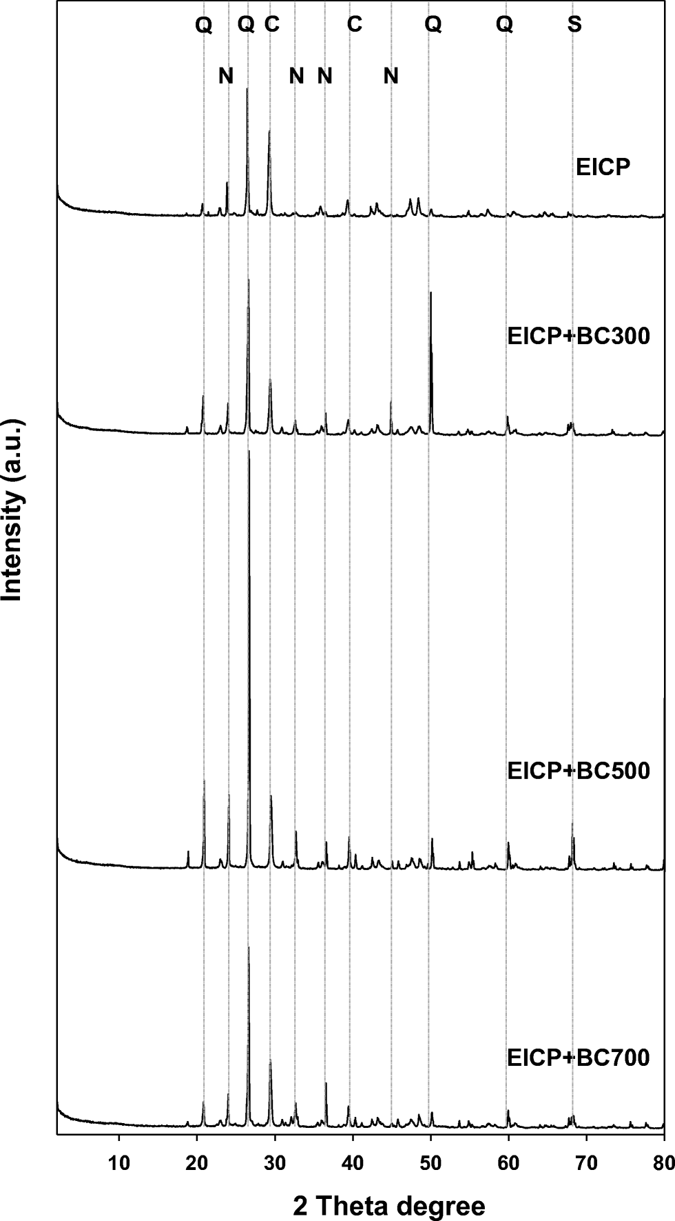 enzyme induced cementation of biochar intercalated soil fabrication