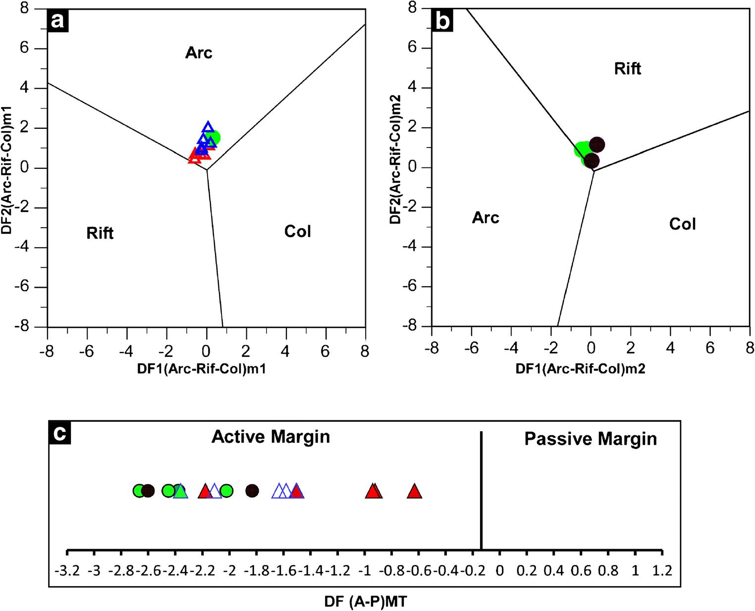 Geochemistry of the middle-upper Miocene Bathan Formation, Al
