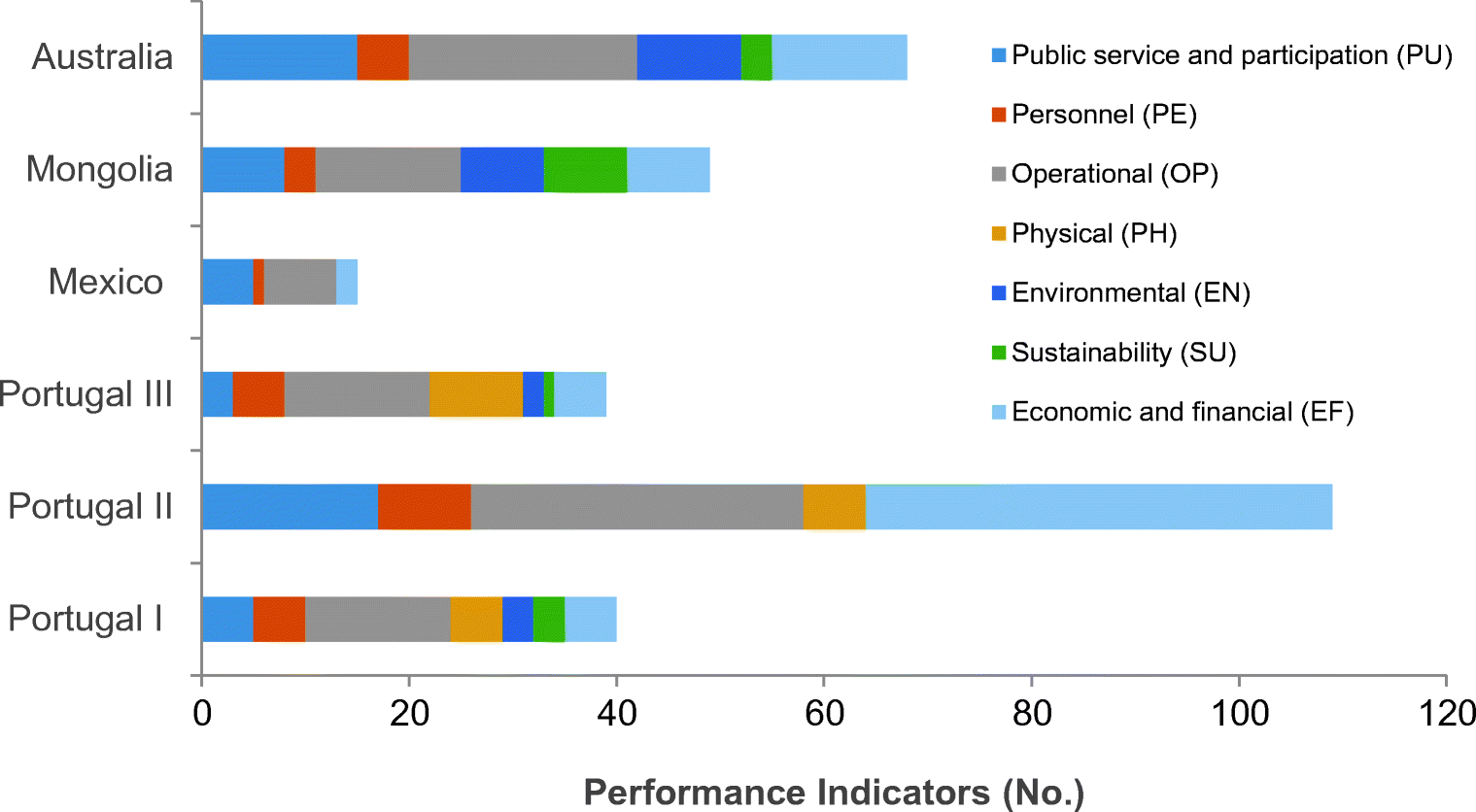Performance indicators for municipal solid waste management