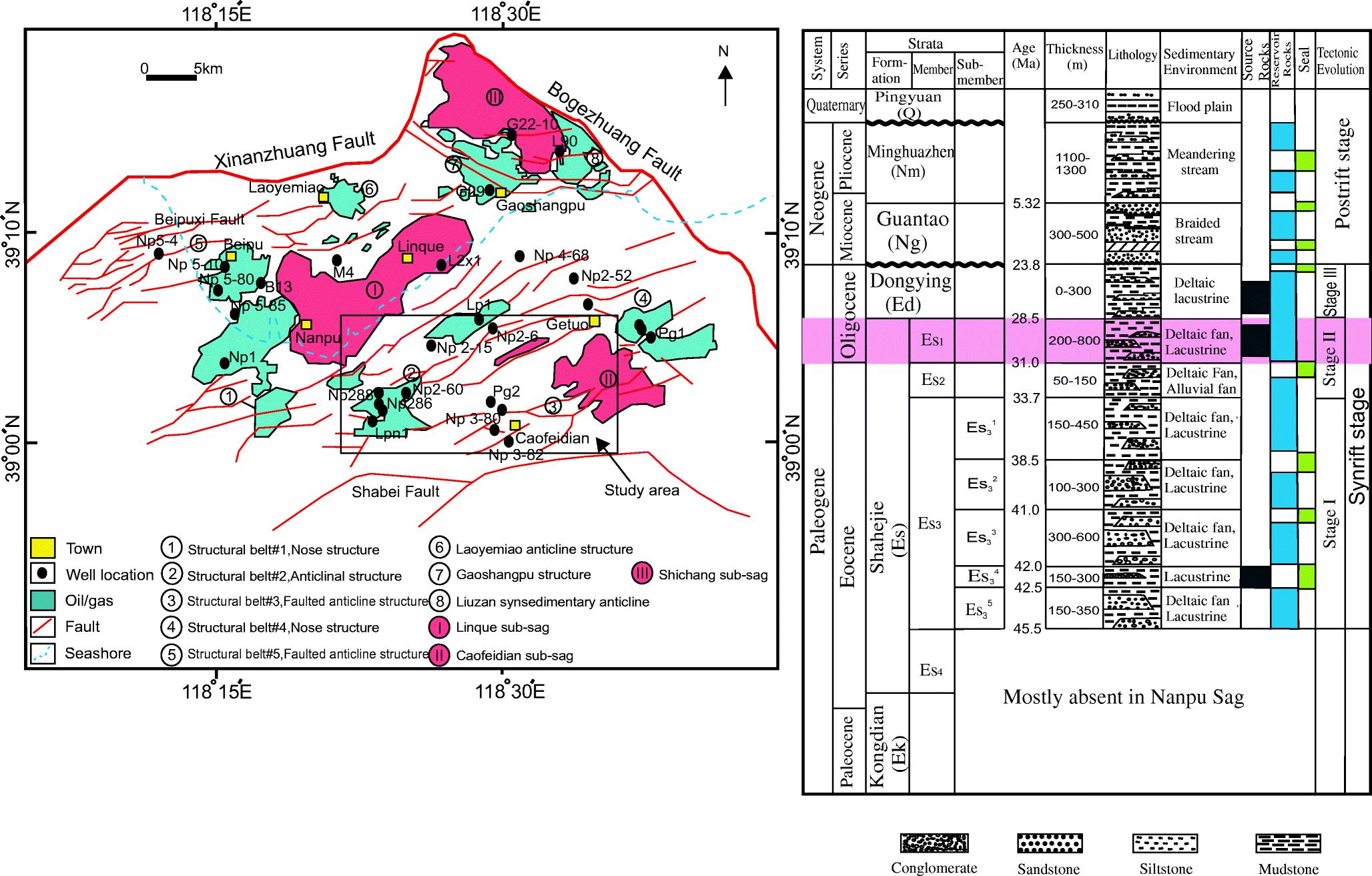 Sedimentological impact on reservoir quality of Es1