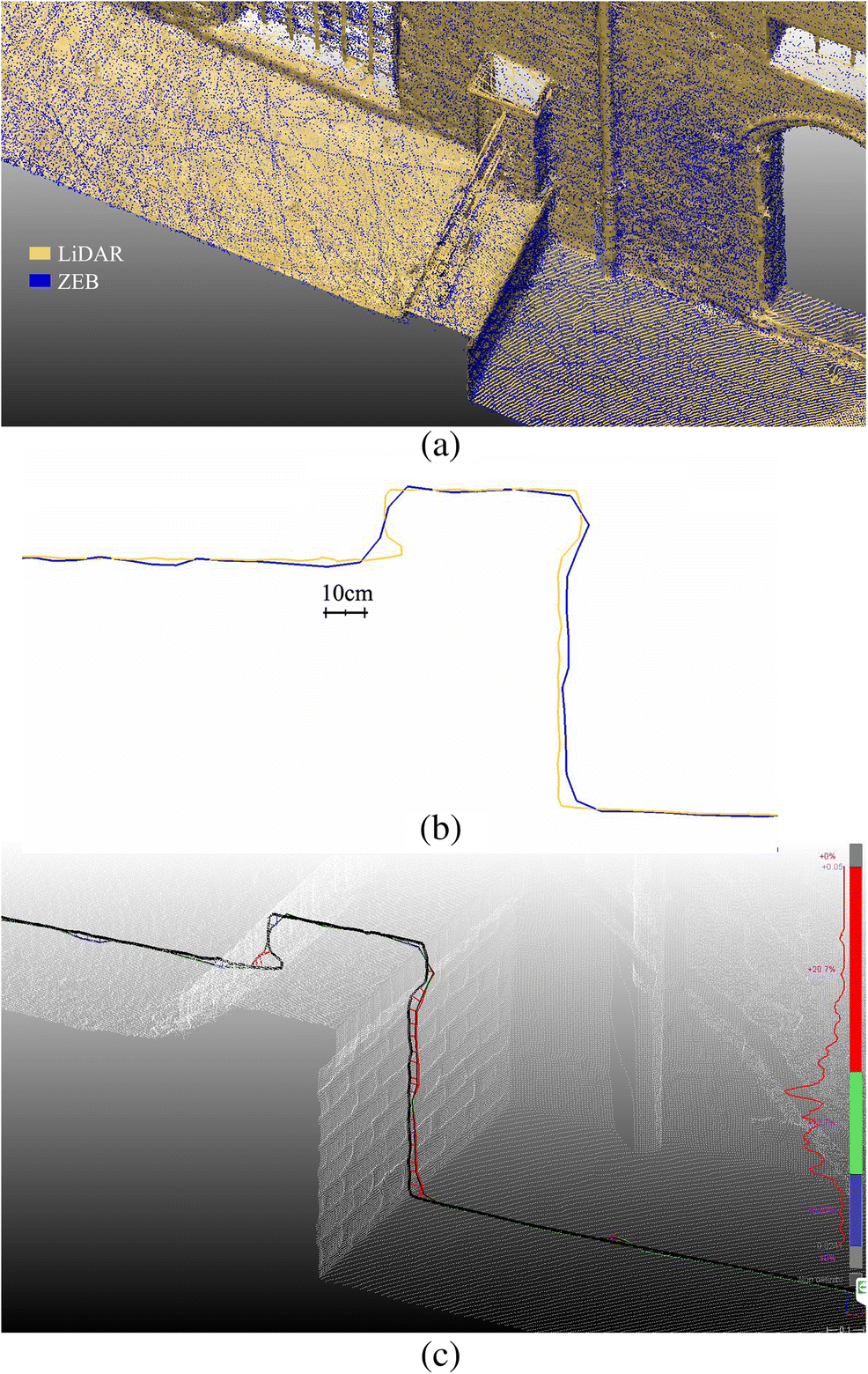 Point clouds by SLAM-based mobile mapping systems: accuracy