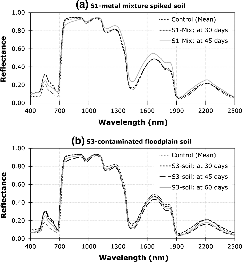 Assessing Metal-Induced Changes in the Visible and Near