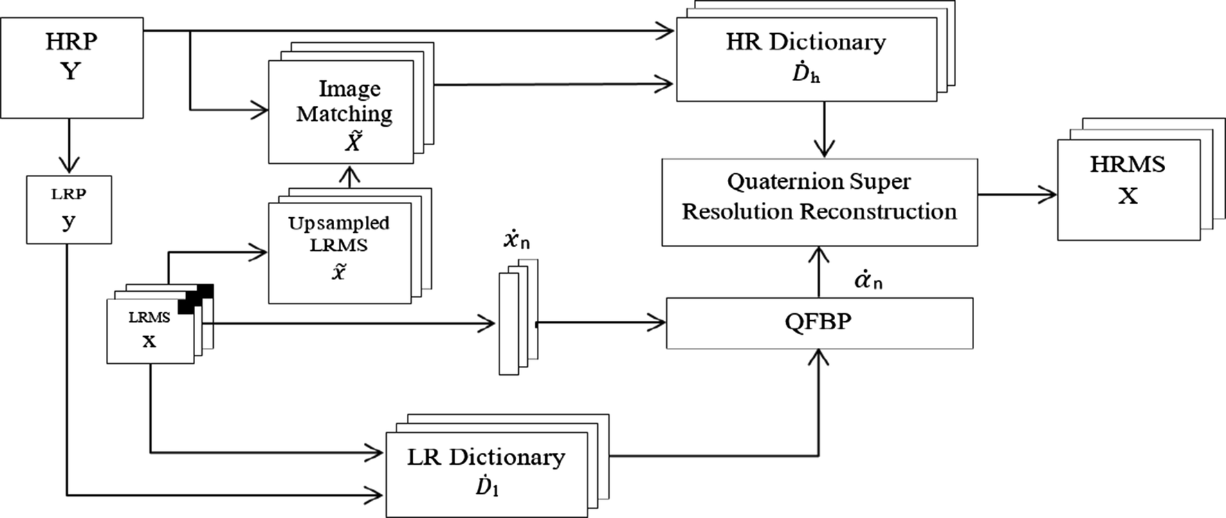 Quaternion-Based Sparse Model for Pan-Sharpening of IRS