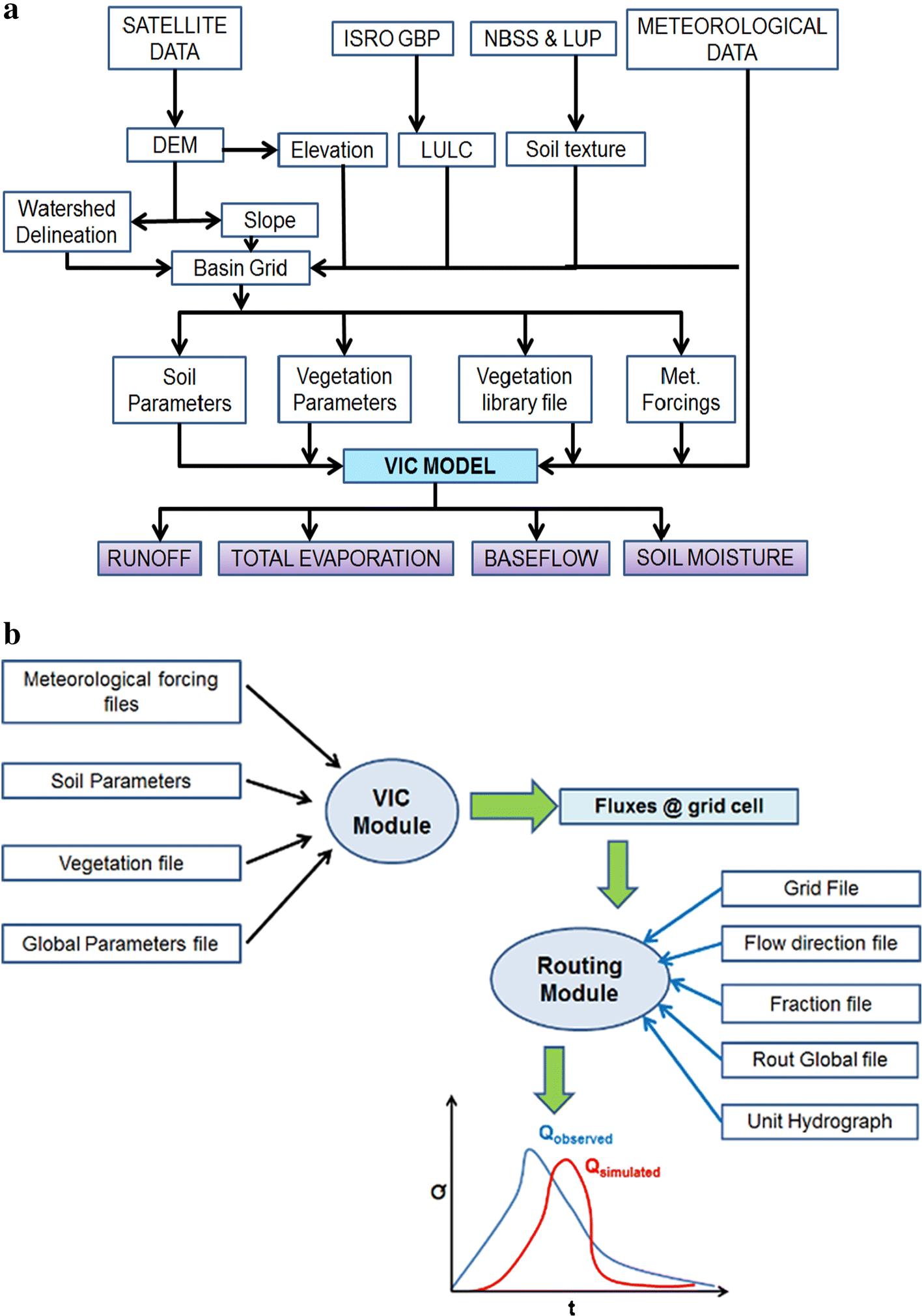 The Assimilation of Remote Sensing-Derived Soil Moisture