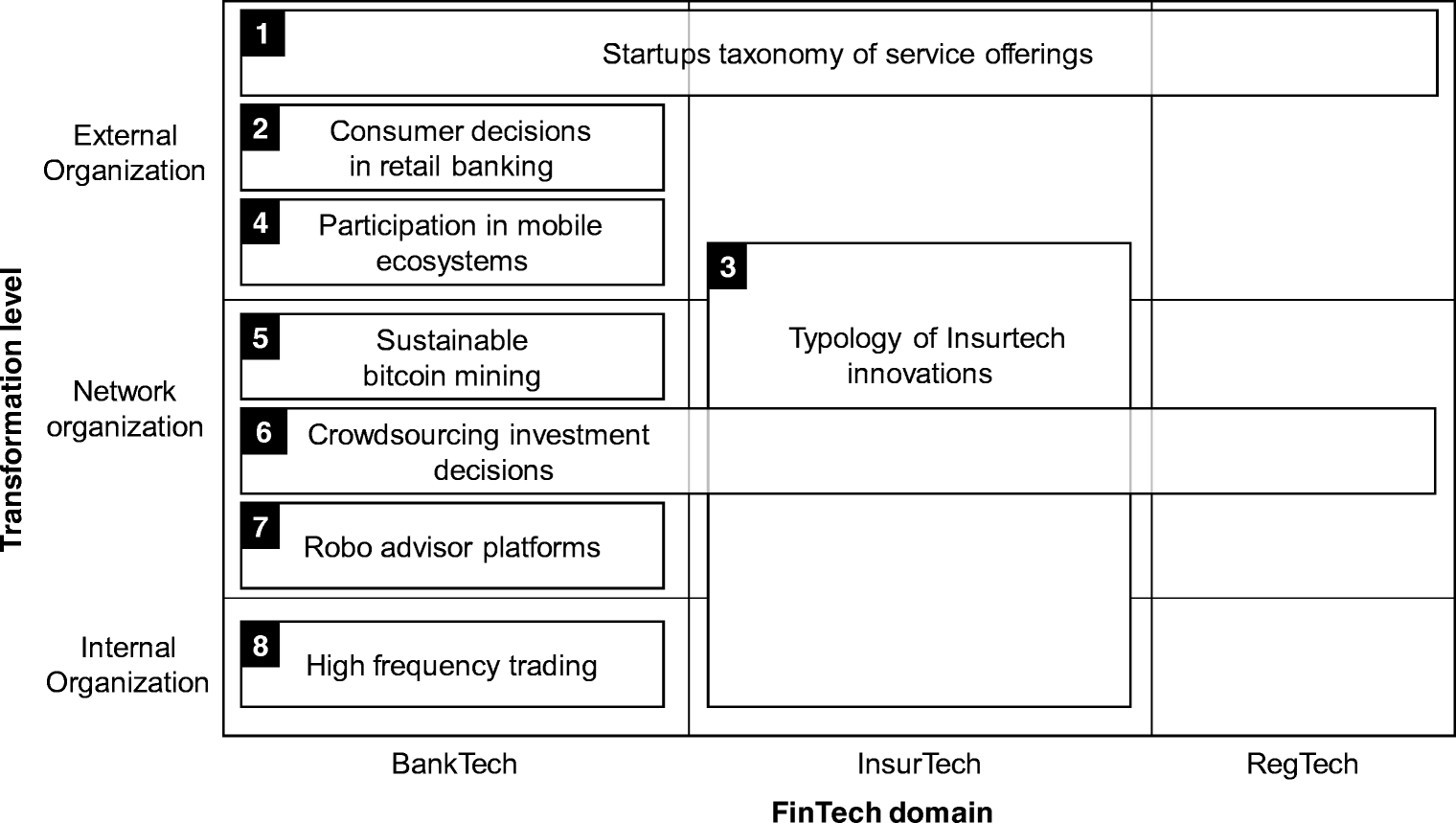 FinTech and the transformation of the financial industry