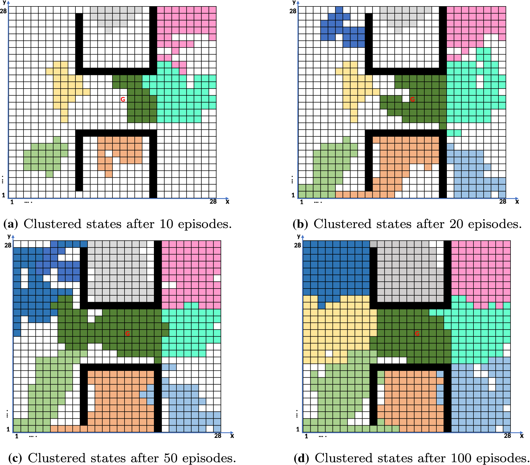 Clustering subspace generalization to obtain faster