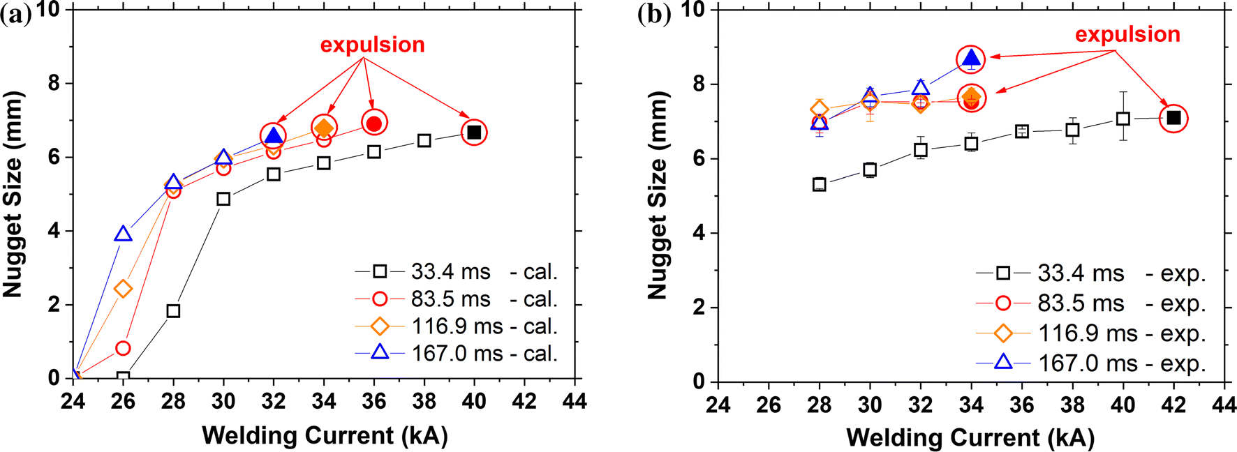 Effect Of Welding Time On Resistance Spot Weldability Aluminum Lobe Diagram Open Image In New Window