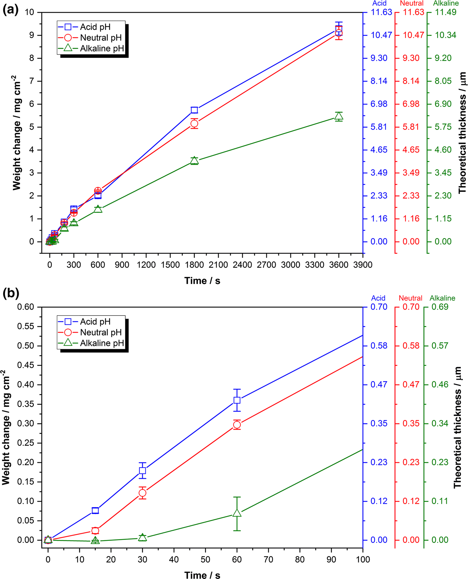 Effect of pH on Dimethylamine Borane Reduced Electroless