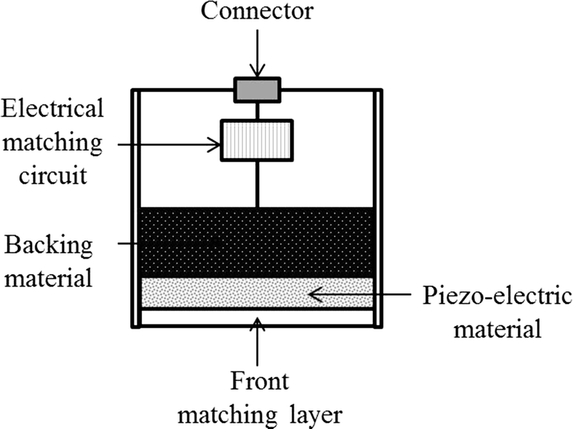 Application of KLM Model for an Ultrasonic Through