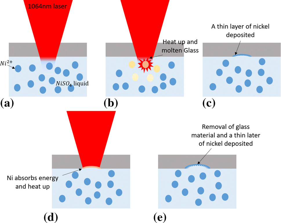 Microchannel Fabrication on Glass Materials for Microfluidic