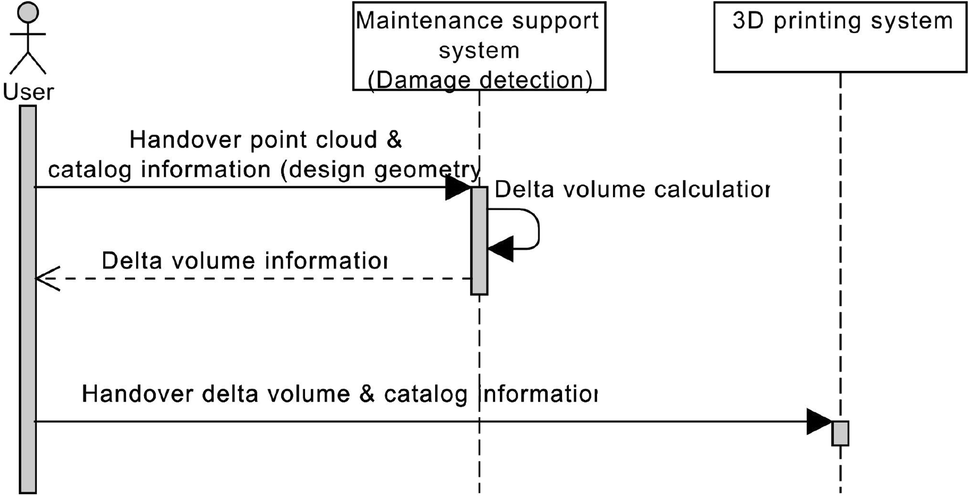 Maintenance Framework for Repairing Partially Damaged Parts