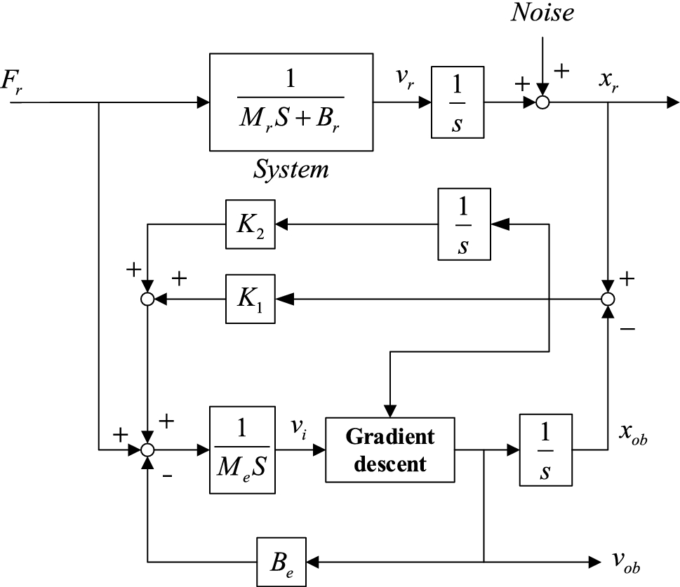 Gradient-Descent-Based Velocity Observer with a Residual