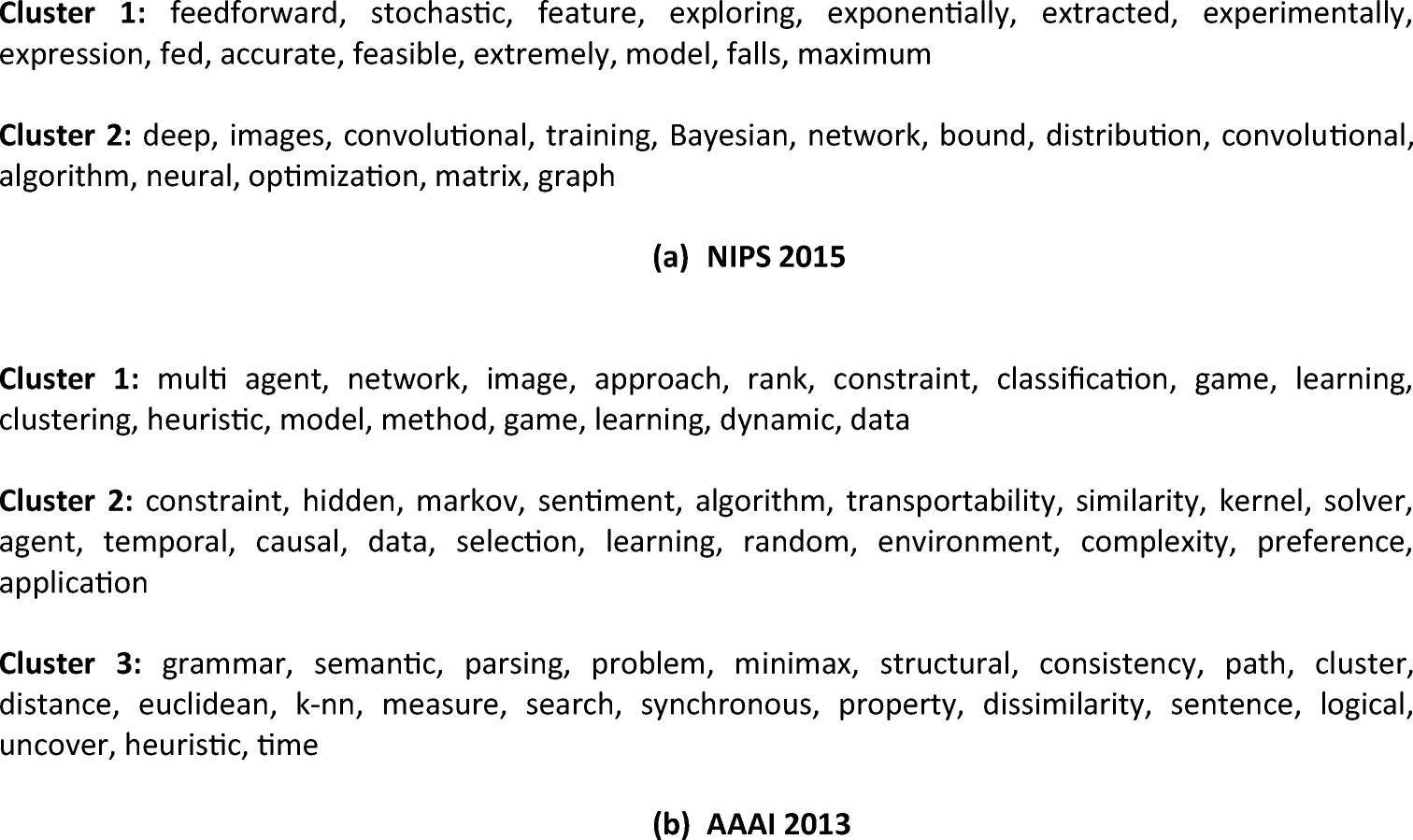 Automatic Scientific Document Clustering Using Self