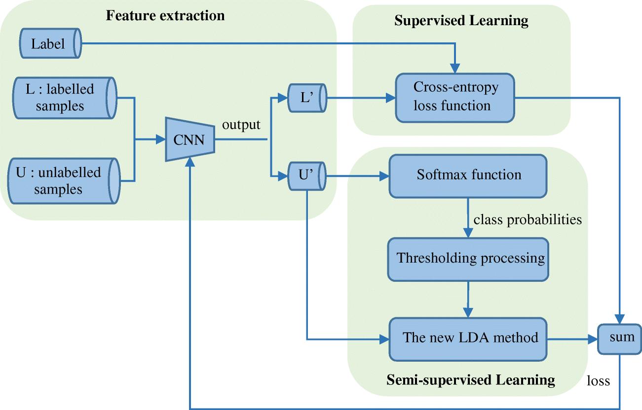 A Novel Semi-Supervised Convolutional Neural Network Method
