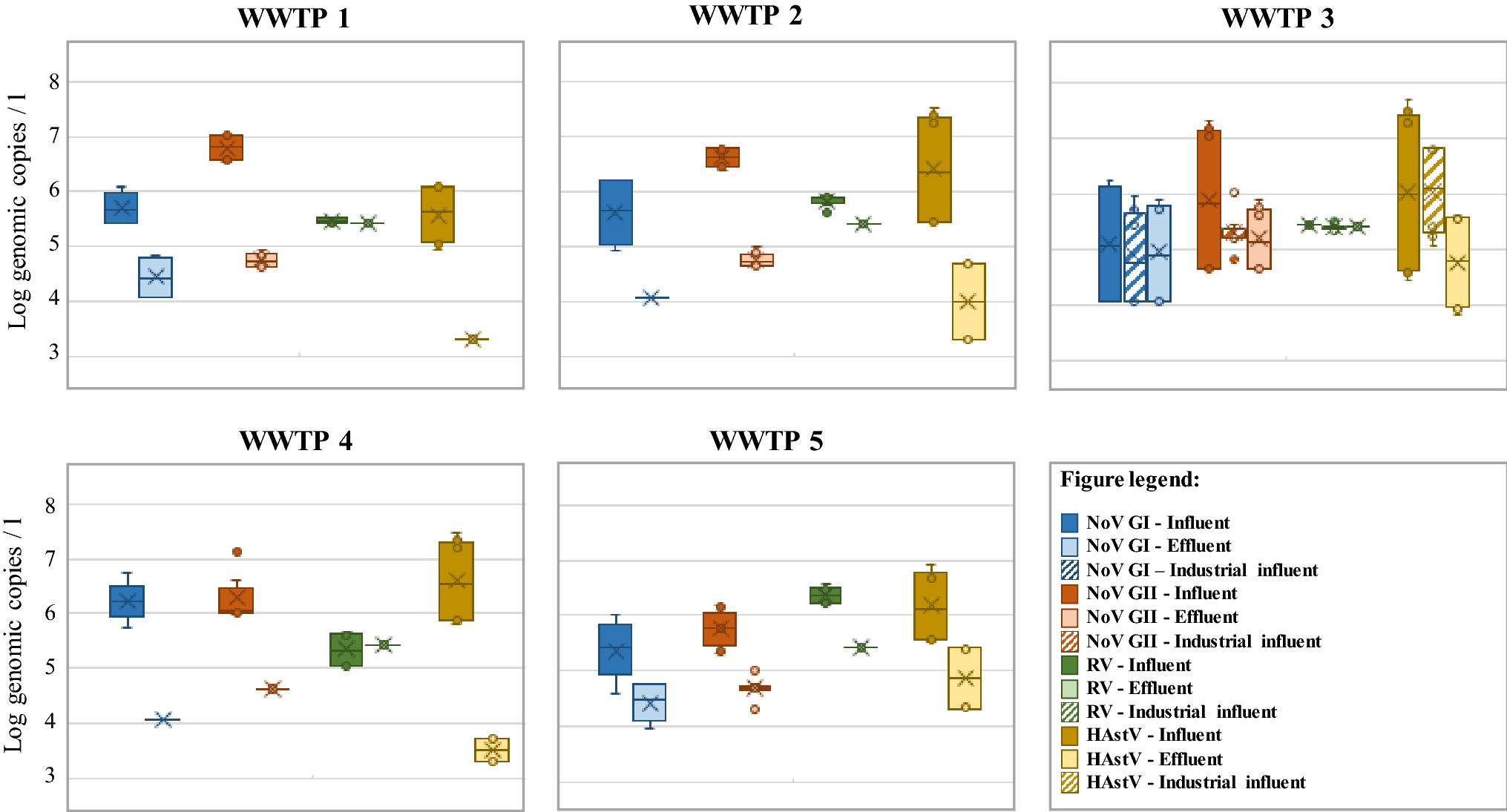 Interlaboratory Comparative Study to Detect Potentially