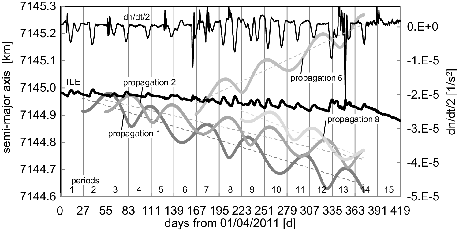 On the accuracy of the SGP4 to predict stellar occultation