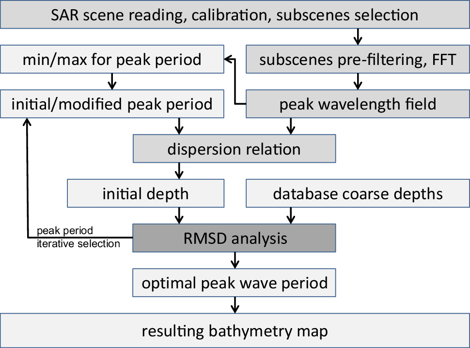 Automatic bathymetry retrieval from SAR images | SpringerLink