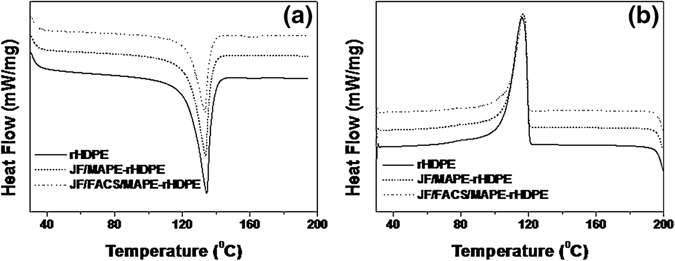 Development of value-added composites from recycled high-density