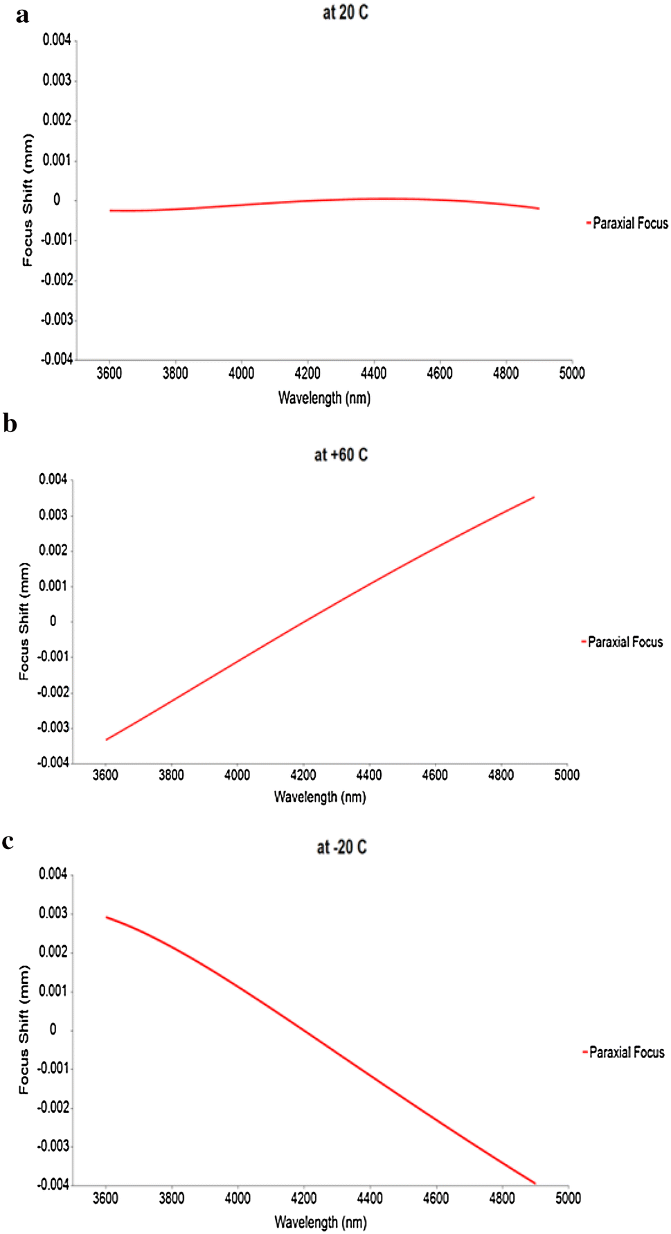Study of silicon–germanium dialyte as athermalized achromat