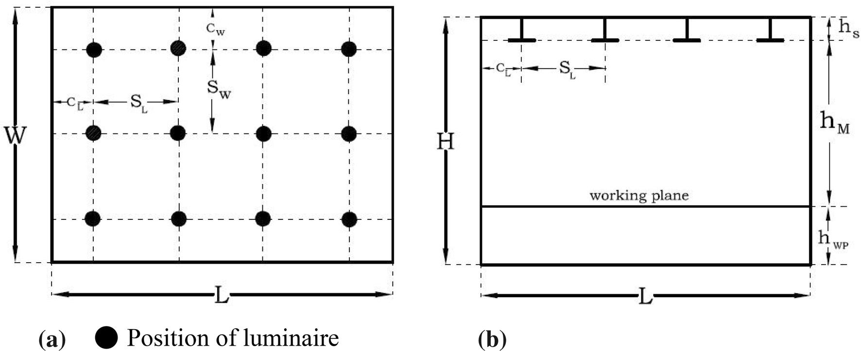 Indoor lighting optimization: a comparative study between grid