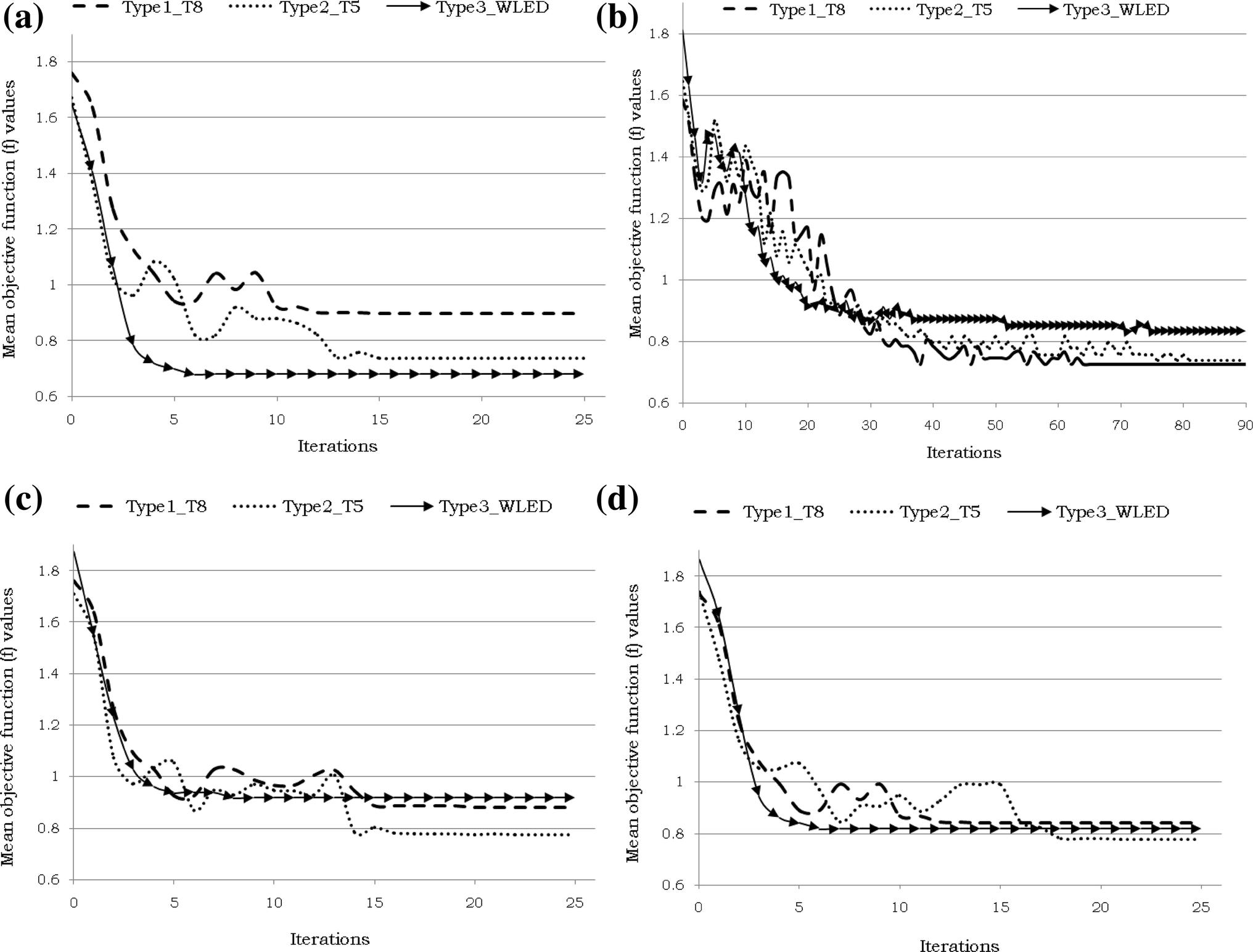 Indoor lighting optimization: a comparative study between
