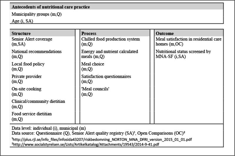 Madison : Malnutrition questionnaire pdf