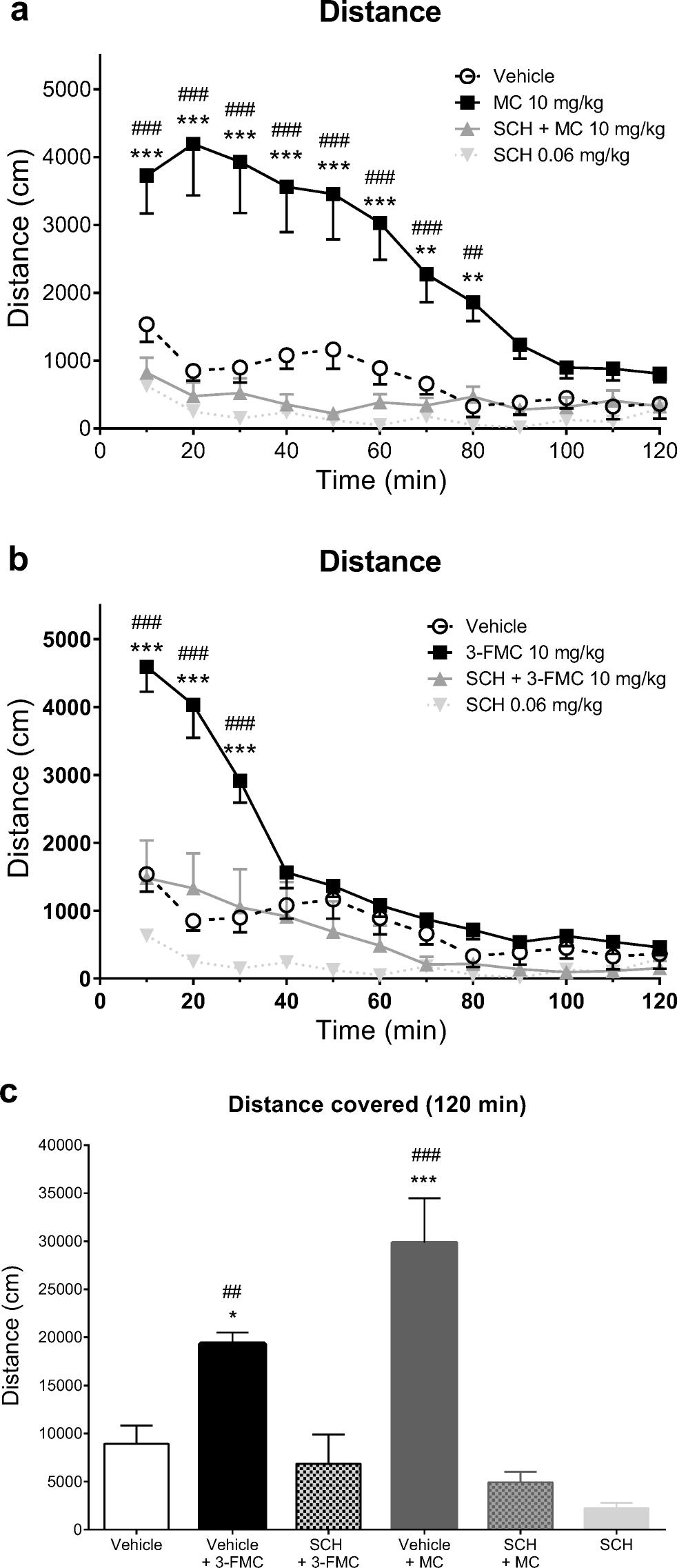 83e6006fe5275 Methcathinone and 3-Fluoromethcathinone Stimulate Spontaneous ...