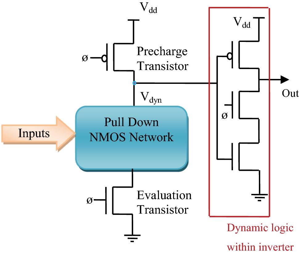 Estimation and Analysis of Novel Dynamic Body Biased TSPC Design ...