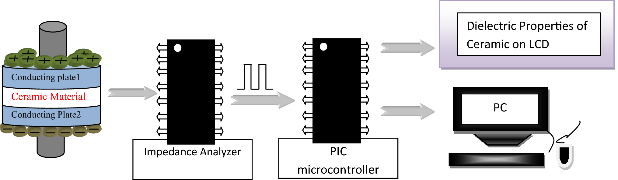 Design and Development of Cost-Effective System for the Measurement