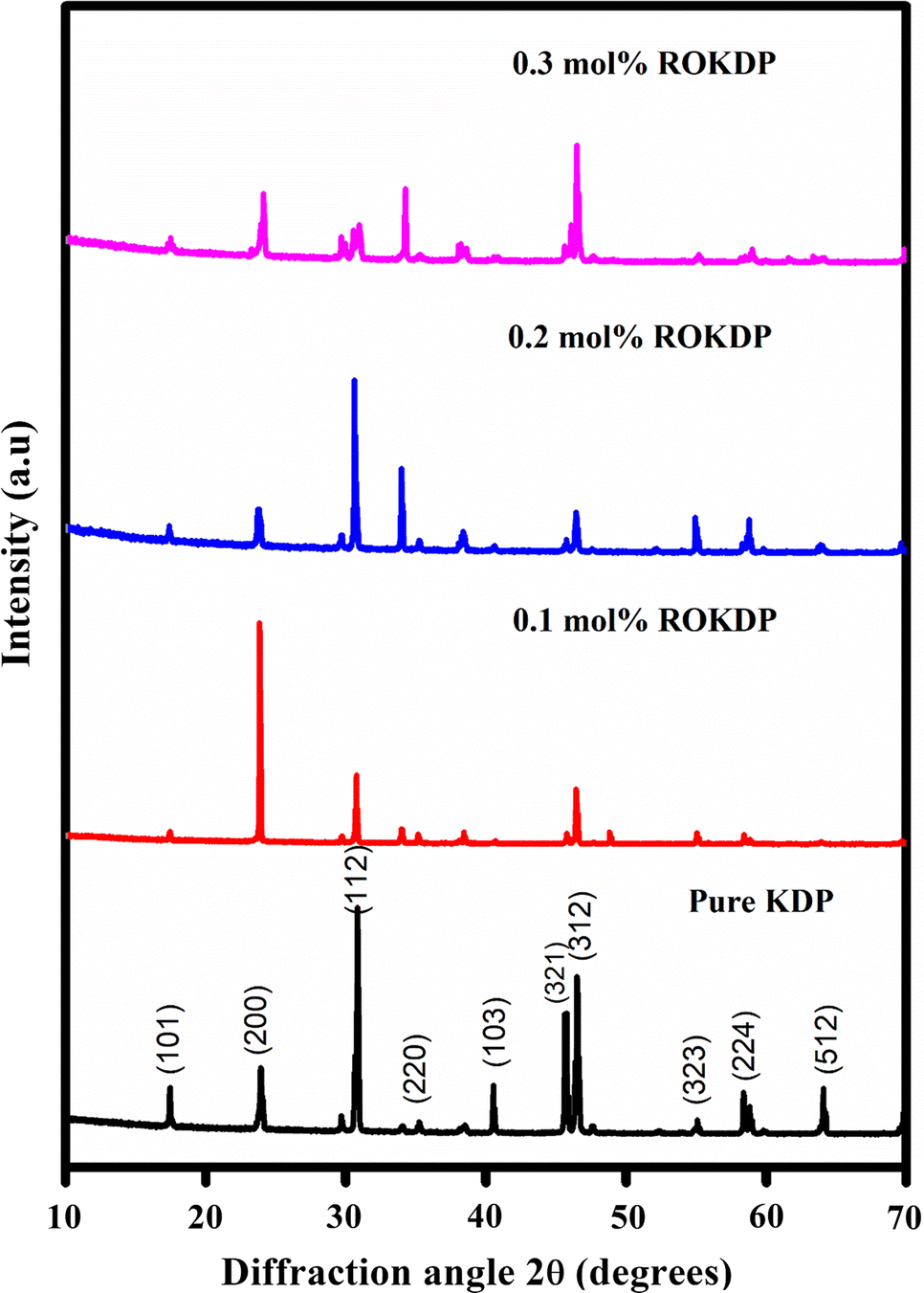 Inclusion of an anionic dye in the molecular structure of potassium