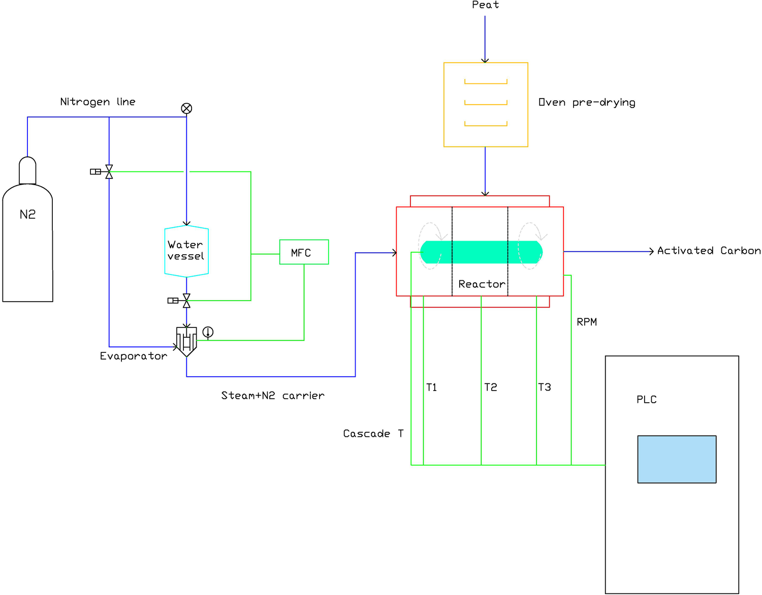 Effect of Some Process Parameters on the Main Properties of