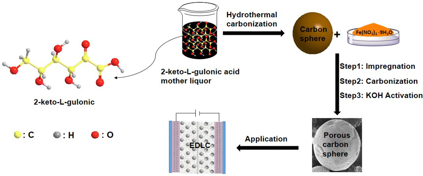 Preparation of Porous Carbon Spheres Under Different Activation