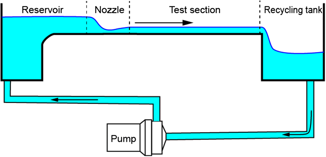 A numerical visualization technique based on the hydraulic