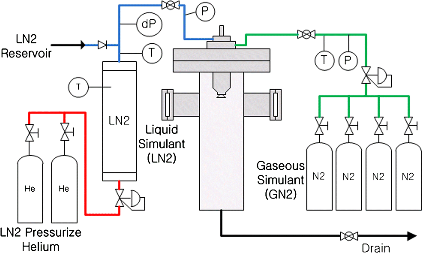 Flow visualization of cryogenic spray from a movable pintle